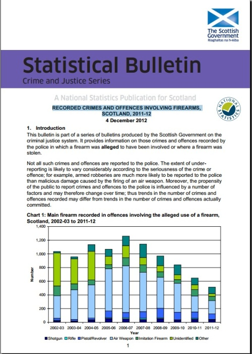 Recorded Crimes and Offensives Involving Firearms,  Scotland, 2011-12